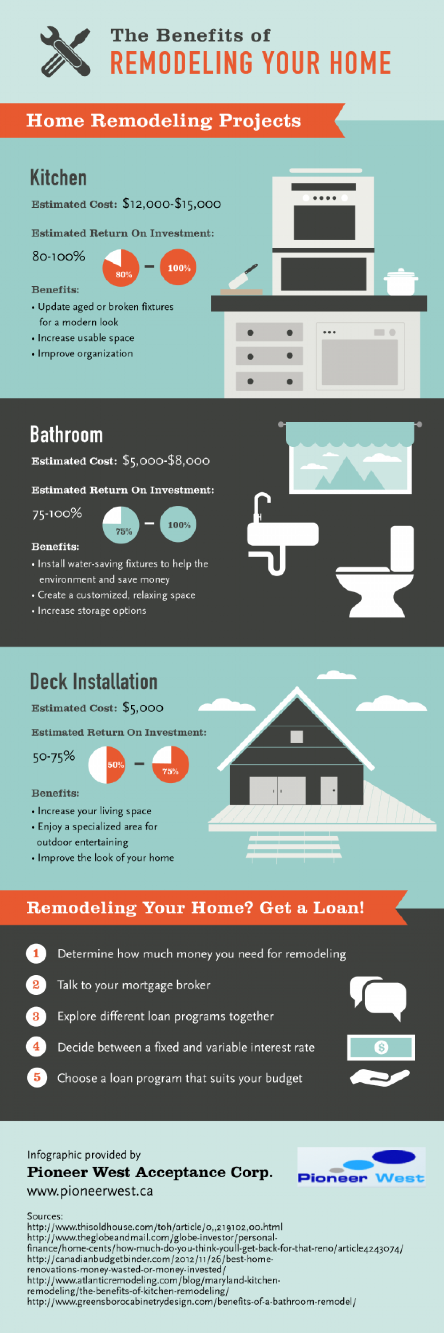 The Benefits of Remodeling Your Home Infographic