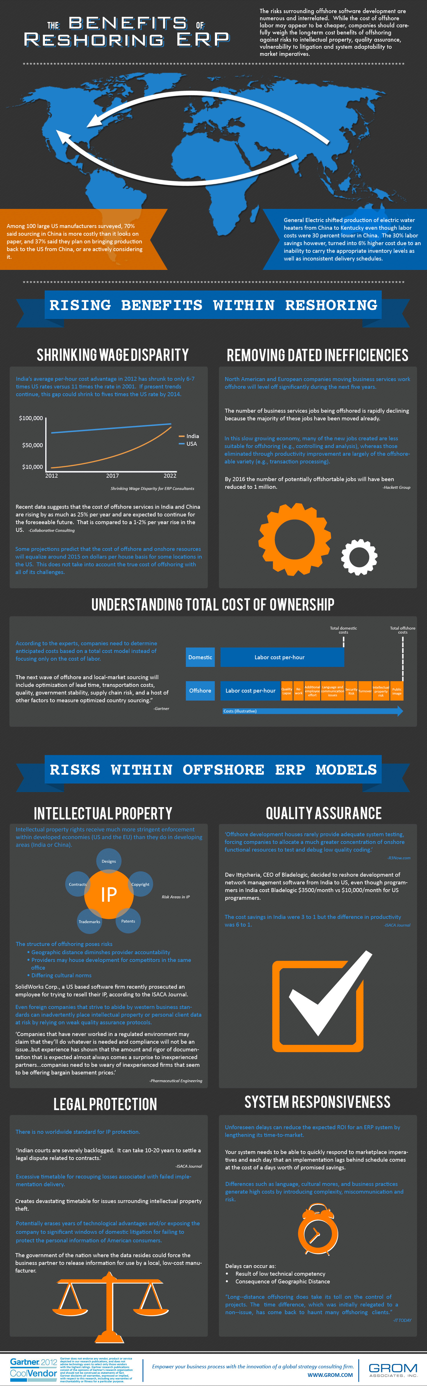The Benefits of Reshoring ERP Infographic