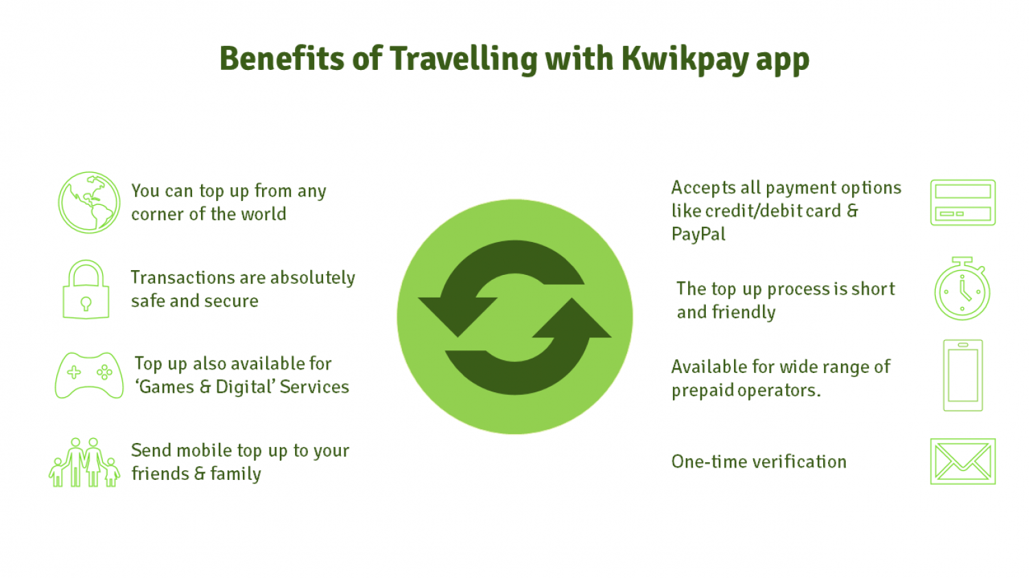 The benefits of travelling with Kwikpay app Infographic