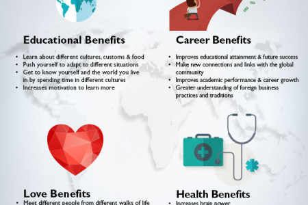 The Benefits of Travelling Infographic