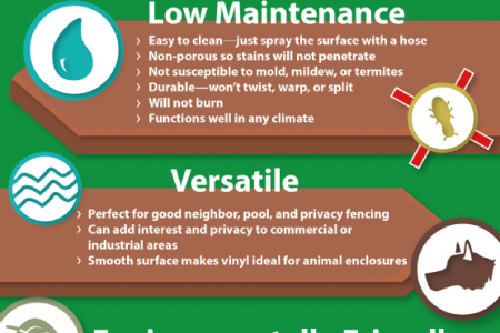The Benefits of Vinyl Fencing Infographic