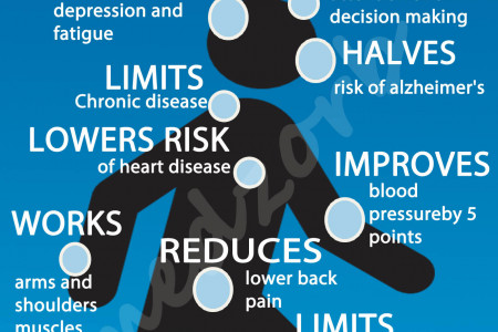 The Benefits of Walking Infographic