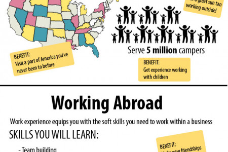 The Benefits of Working at a Summer Camp USA  Infographic