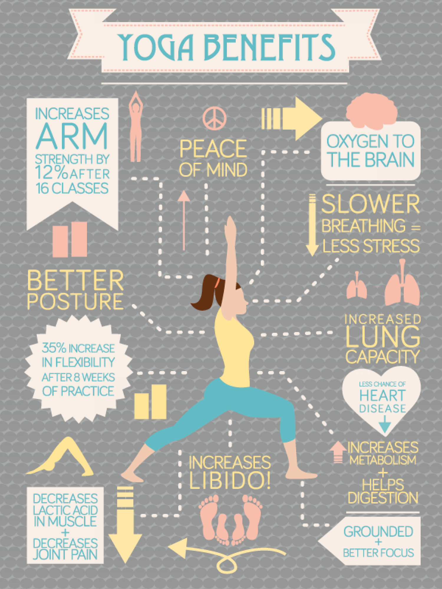The benefits of yoga - Infographic Infographic