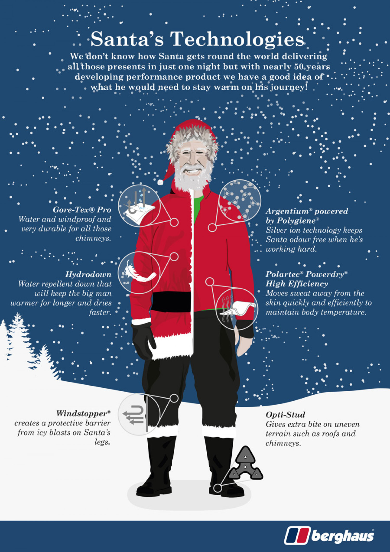 The Berghaus Father Christmas Infographic