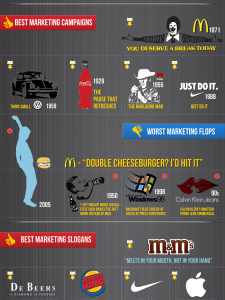 The Best and the Worst of Marketing Infographic
