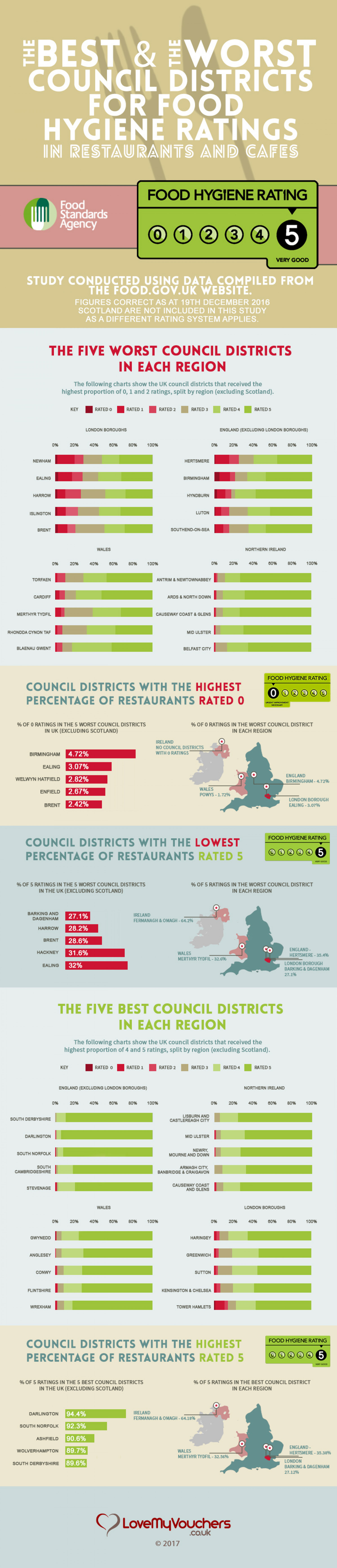 The Best and Worst Council District for Food Hygiene Ratings Infographic