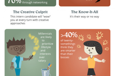 The Best and Worst Intern Candidates Infographic