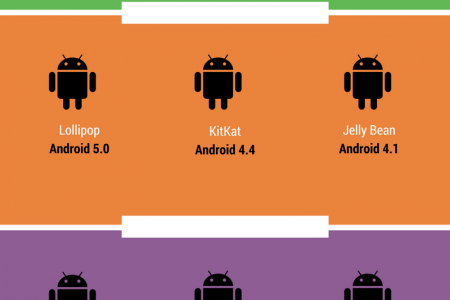 The Best Android Version History 2017 Infographic