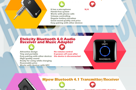 The Best Bluetooth Headphone Adapter  Infographic
