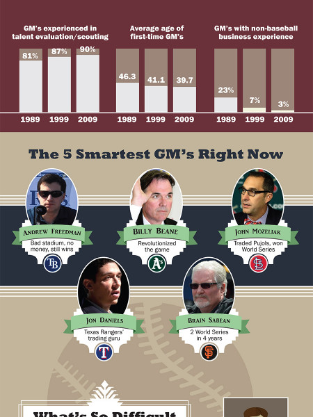 The Best, Brightest and Worst Baseball Managers of All Time Infographic