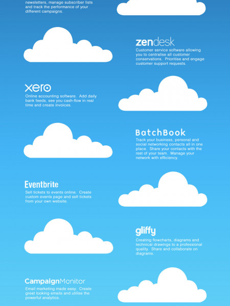 The Best Cloud-Based Software For Small Businesses Infographic