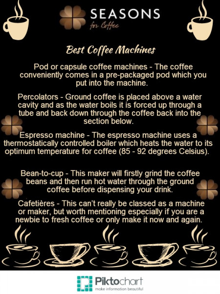The best coffee machines Infographic