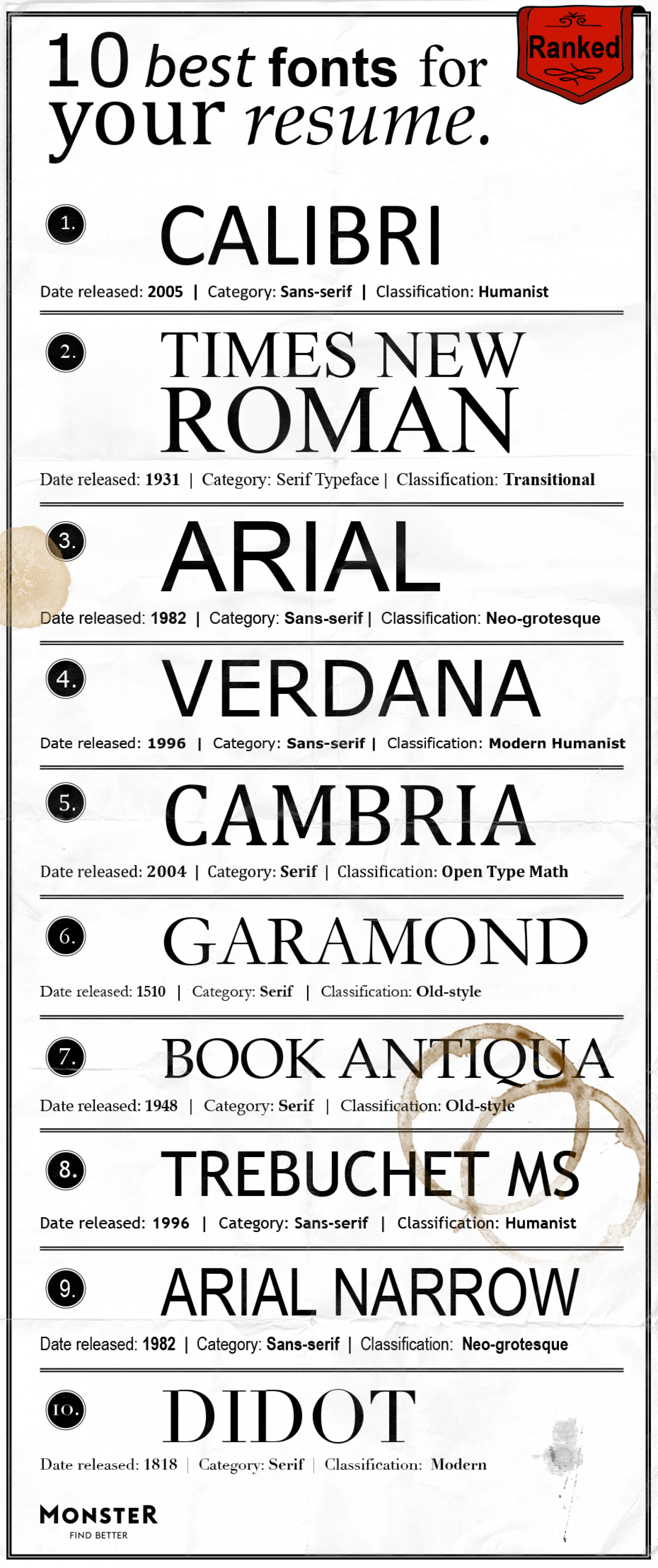 High Quality The Best Fonts For Your Resume, Ranked Infographic Inside What Is The Best Font For Resumes