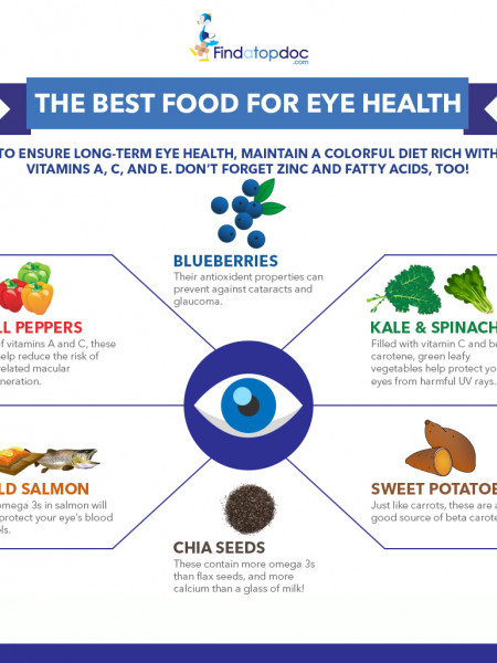 The 6 Best Food for Eye Health Infographic