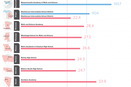 The Best High Schools in Each State by SAT and ACT Scores Infographic