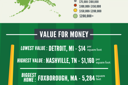 The Best Homes for NFL Fans Infographic