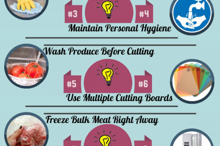 The Best Kitchen Remodeling in VA Infographic