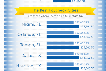The Best Paycheck Cities in America Infographic