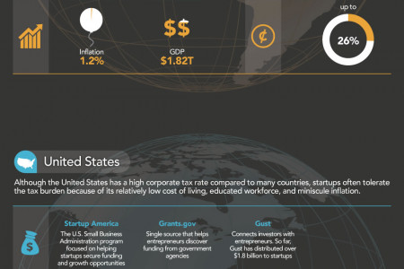 The Best Places In The World To Launch A Startup Infographic