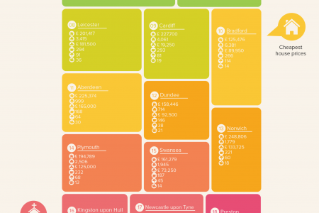 The Best Places to Retire Infographic