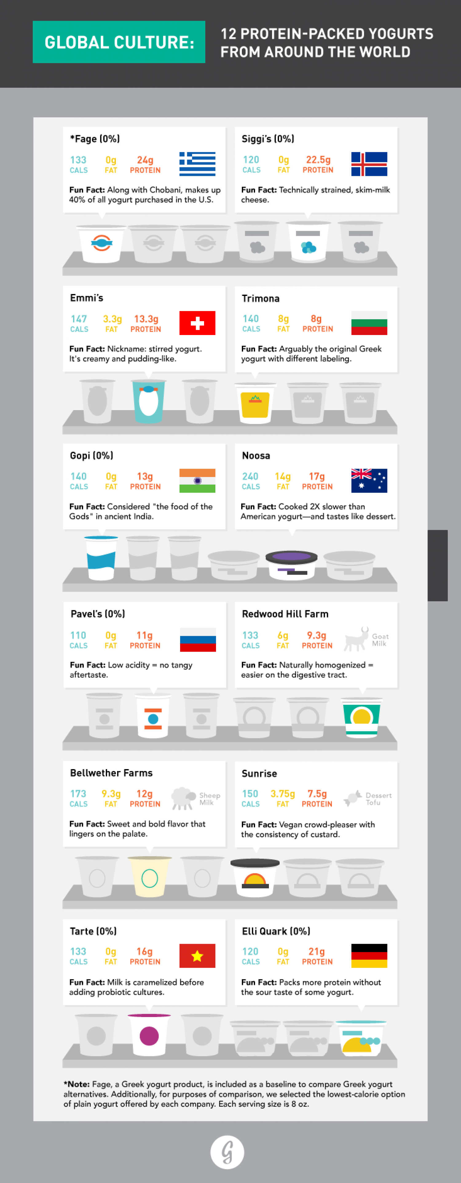 The Best Protein-Packed Yogurts That Aren't Greek Infographic