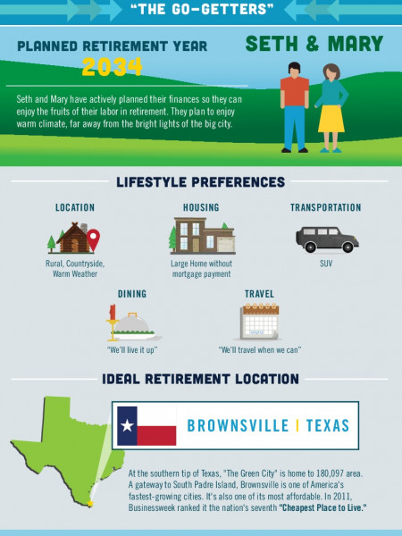 The Best Retirement Cities for Your Money Infographic