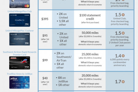 The Best Rewards Credit Cards For You Infographic