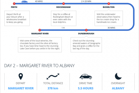 The Best Road Trips in Australia Infographic