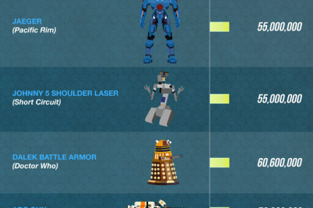 The Best SciFi Weapons Ever Built Infographic
