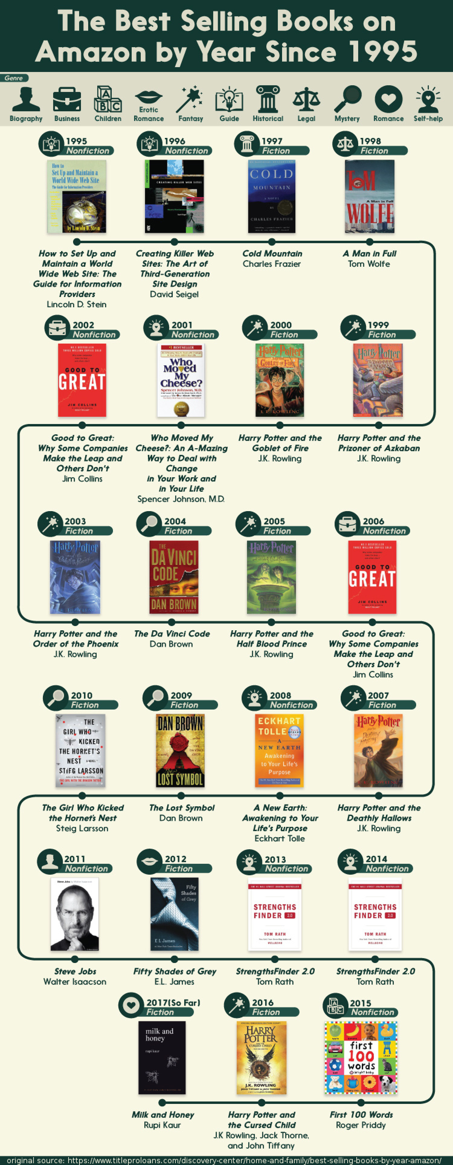 The Best Selling Books on Amazon by Year Since 1995 Infographic