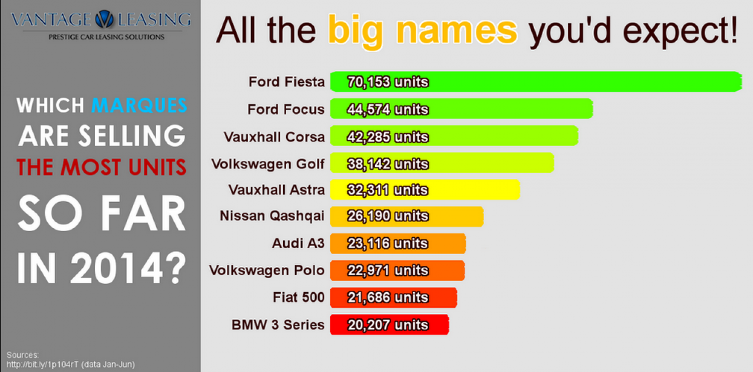 The Best Selling Marques Infographic