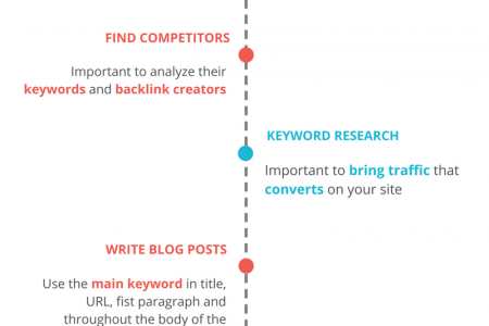 The Best Strategy To Improve Your Blogs SEO on 2017 : Infographic Infographic