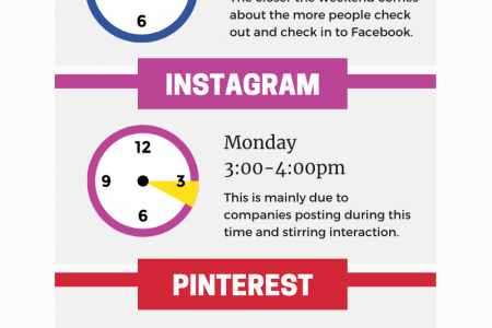 The Best Time to Post on Social Media Infographic