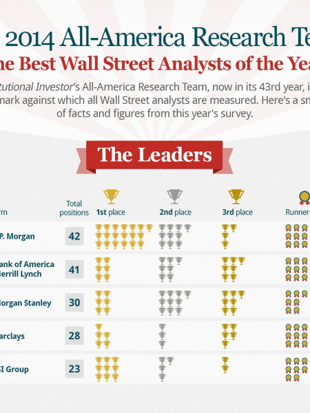 The Best Wall Street Analysts of 2014 Infographic