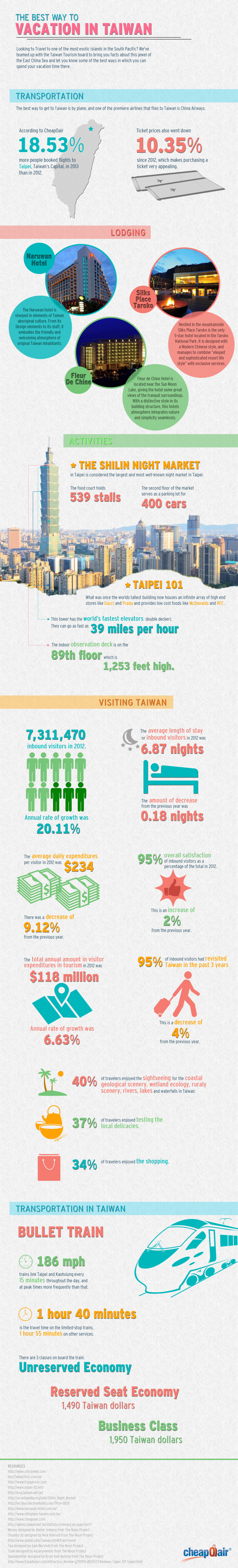 The Best Way to Vacation in Taiwan Infographic