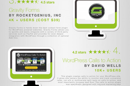 The Best WordPress Plugins for SEO, Social And CRO Infographic