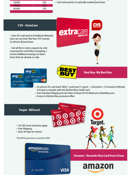 The Best, Worst and Ugly - Loyalty Programs in the US Infographic