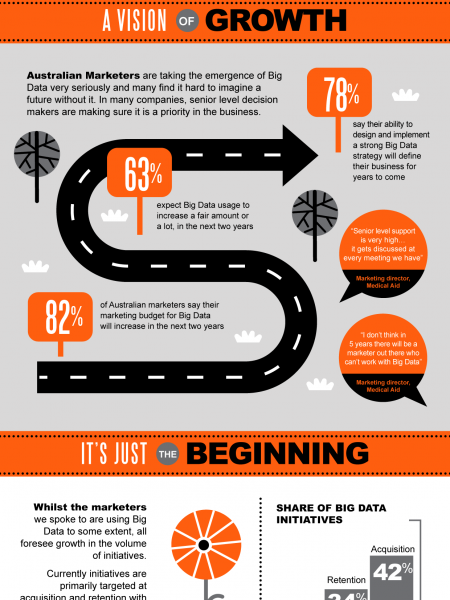 The Big and Small of Big Data in Australia Infographic