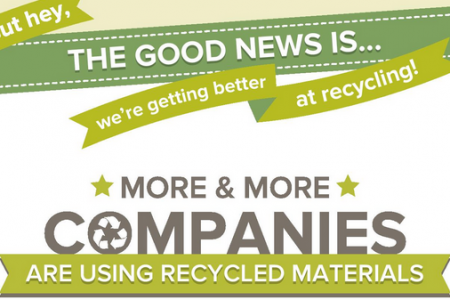 The Big Brands Who Use Recycled Materials Infographic