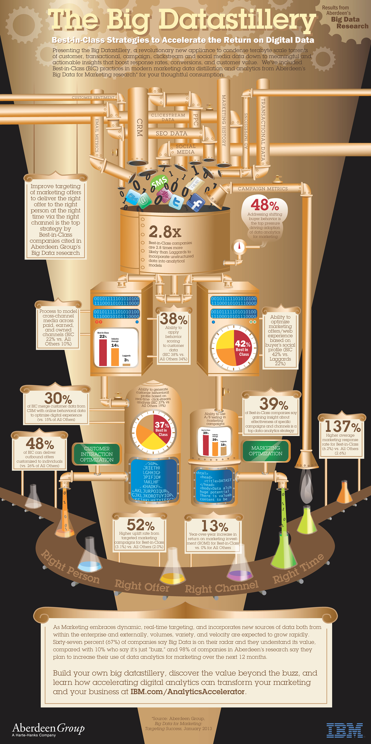 The Big Datastillery Infographic