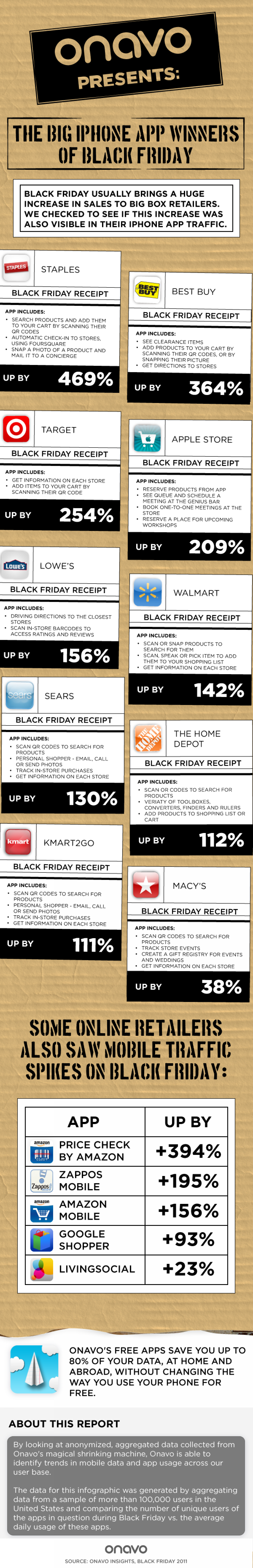 The Big iPhone App Winners of Black Friday Infographic