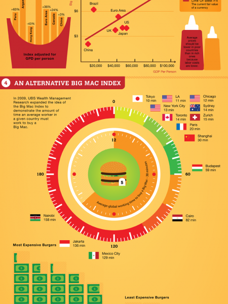 The Big Mac Index  Infographic