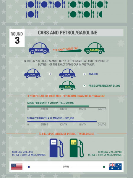 The Big Match Up: US v AUS Infographic