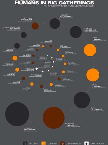The Big Numbers Infographic