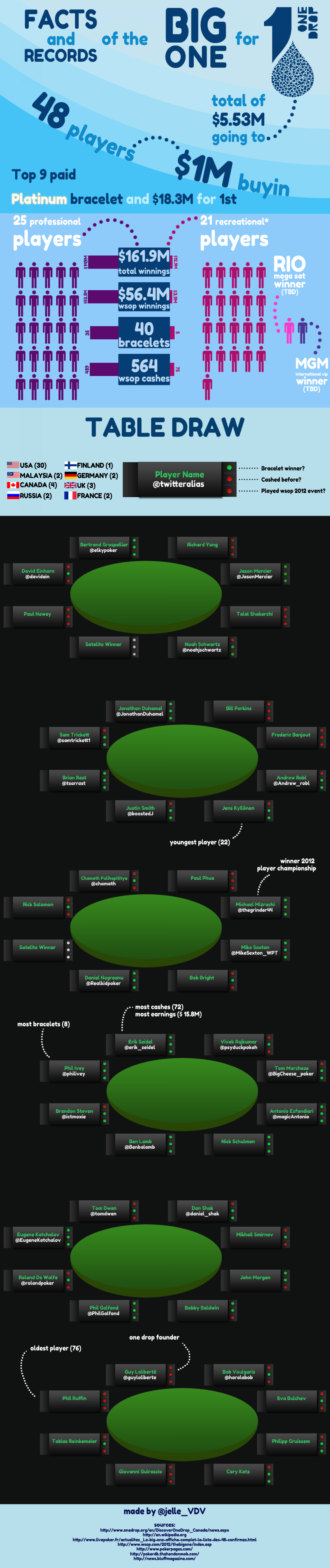 The big one for one drop @ wsop Infographic