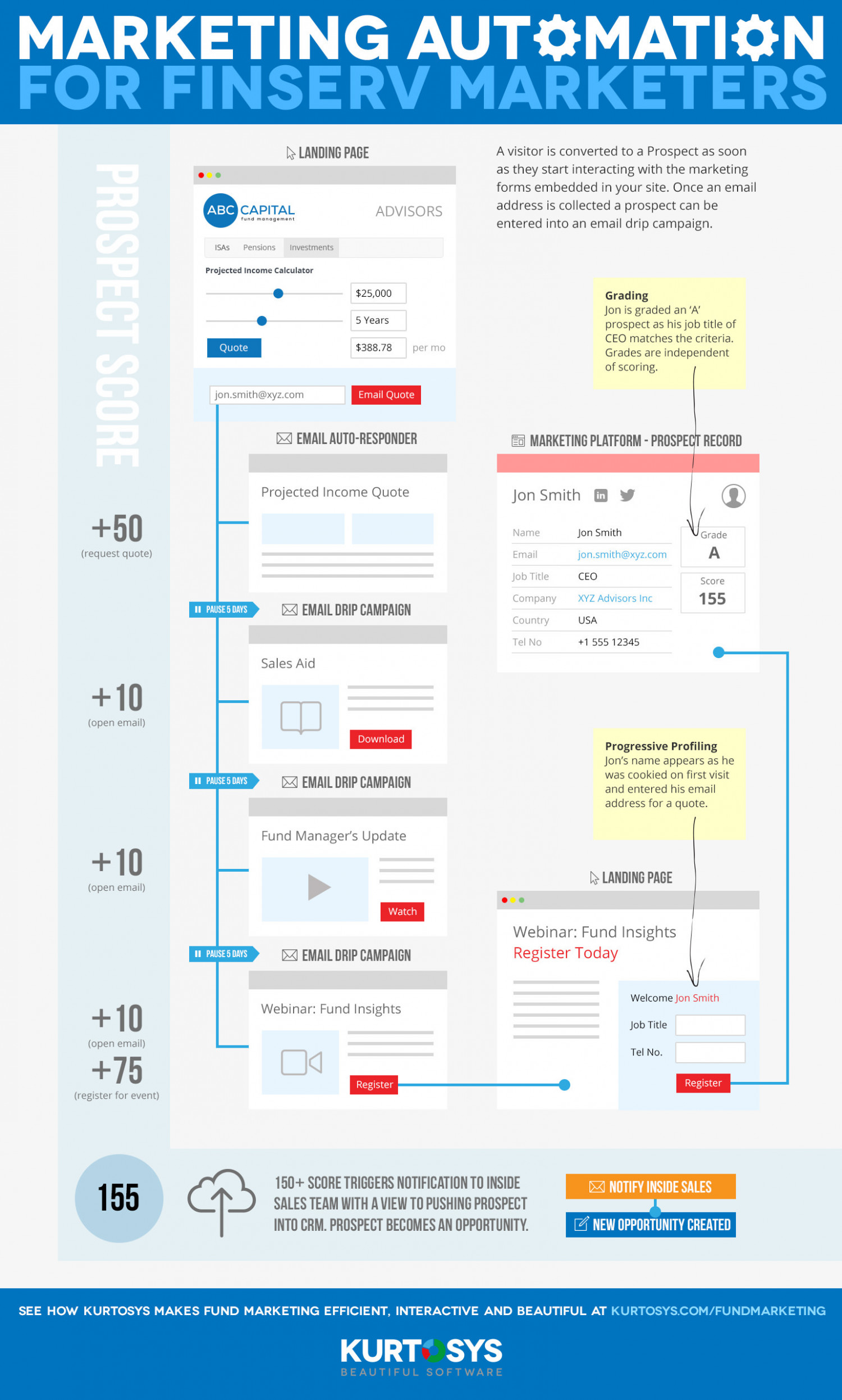 The Big Picture: Marketing Automation for FinServ Marketers Infographic