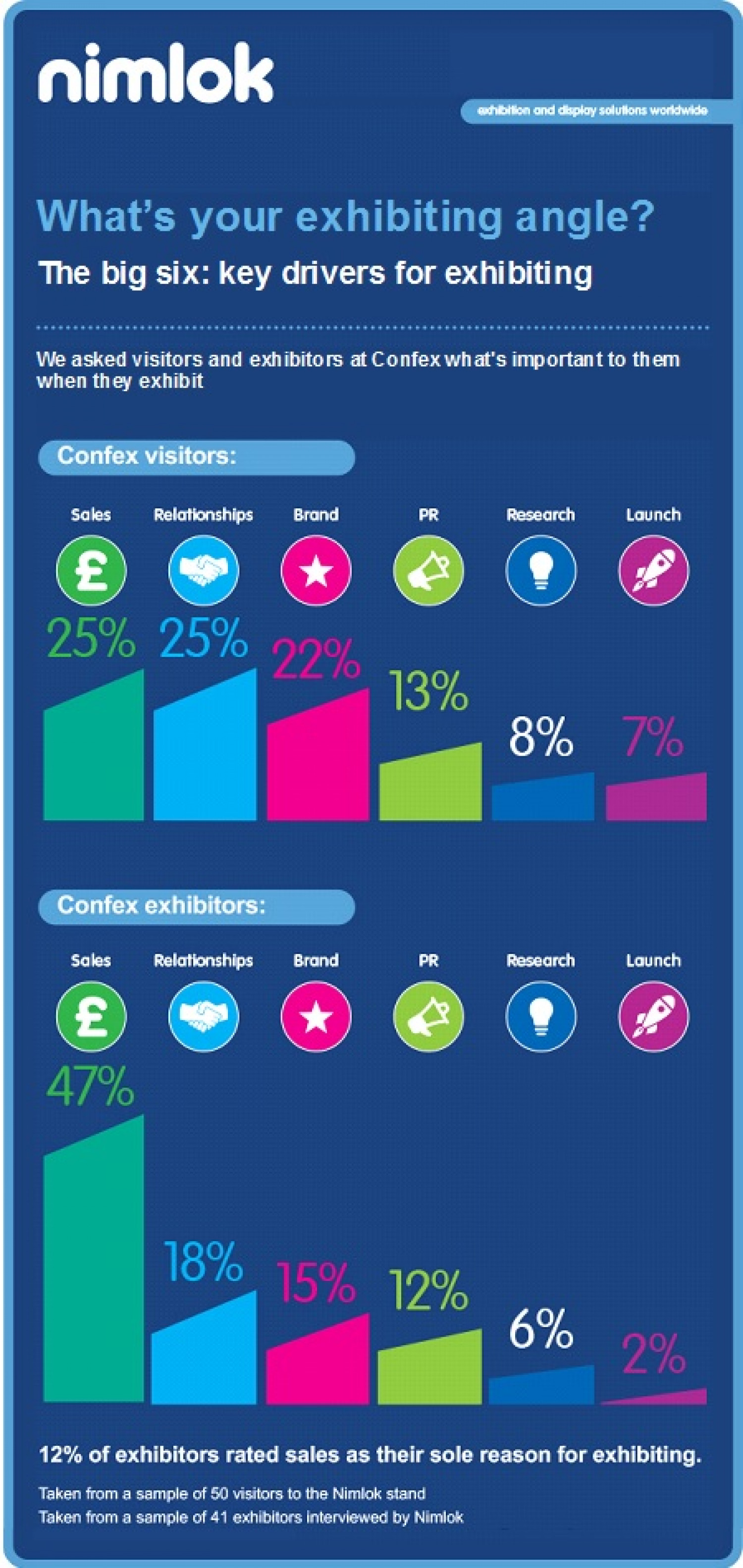 What's Your Exhibiting Angle? Infographic