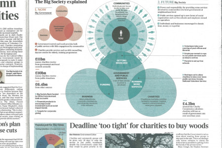The Big Society explained Infographic