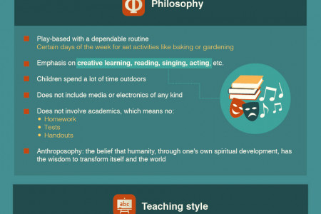The Big Three: Comparing Montessori, Waldorf, and Reggio Emilia Learning Philosophies Infographic
